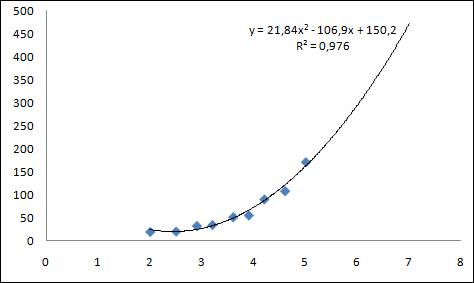 Модели статистического прогнозирования практическая работа прогнозирование в microsoft excel работа для девушек инфо